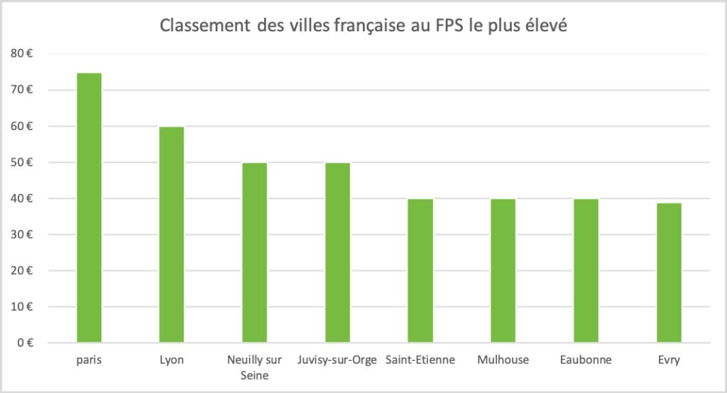 FPS : les villes où le FPS est plus cher