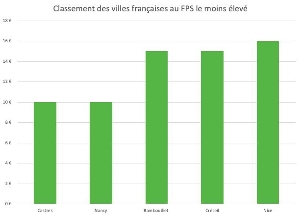 FPS : les villes où le FPS est moins cher